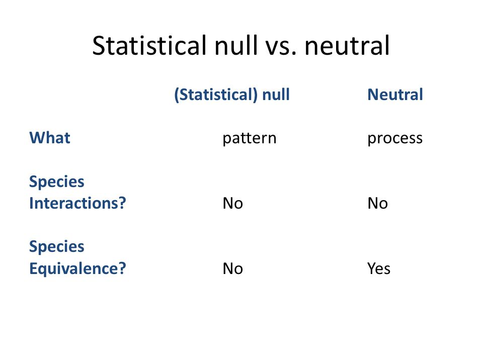 Statistical null vs. neutral (Statistical) nullNeutral Whatpatternprocess Species Interactions?NoNo Species Equivalence?NoYes