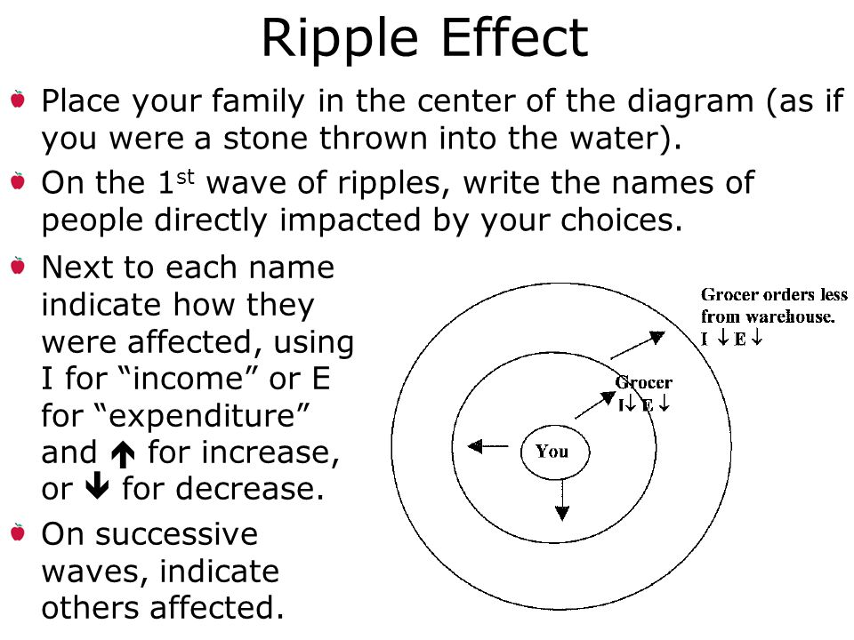 Ripple Effect Place your family in the center of the diagram (as if you were a stone thrown into the water).