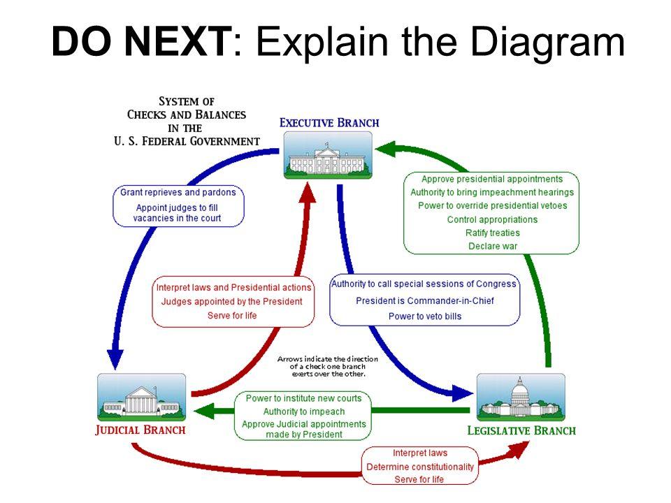 DO NEXT: Explain the Diagram