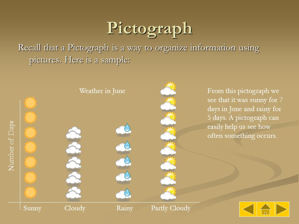 Pictograph Recall that a Pictograph is a way to organize information using pictures. Here is a sample: SunnyCloudyRainyPartly Cloudy Weather in JuneFr