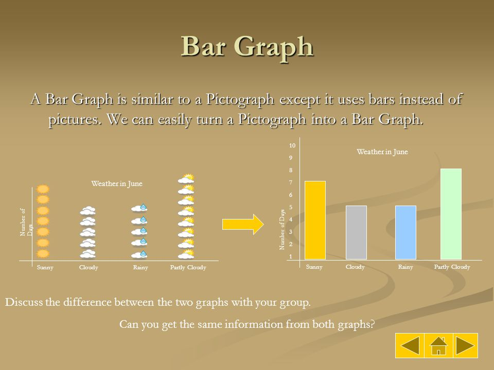 Bar Graph A Bar Graph is similar to a Pictograph except it uses bars instead of pictures. We can easily turn a Pictograph into a Bar Graph. SunnyCloud