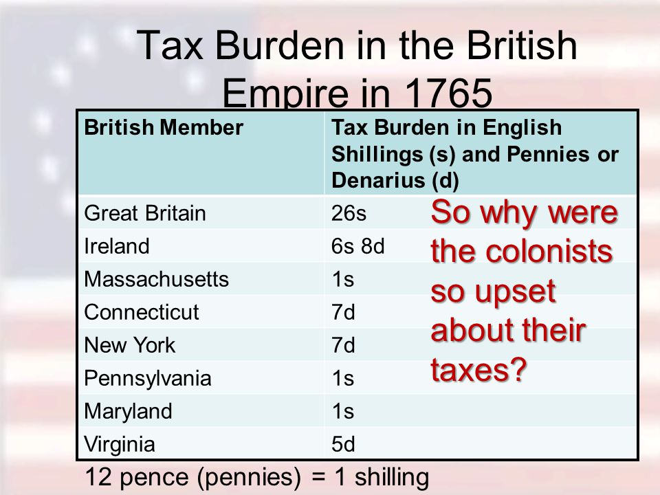 Tax Burden in the British Empire in 1765 British MemberTax Burden in English Shillings (s) and Pennies or Denarius (d) Great Britain26s Ireland6s 8d M