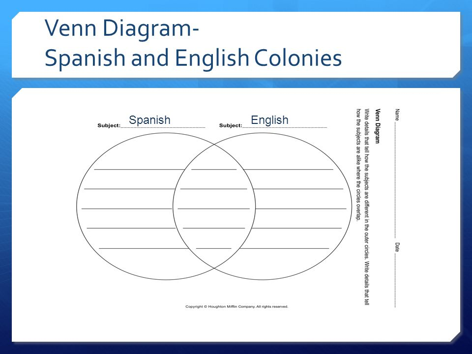Venn Diagram- Spanish and English Colonies SpanishEnglish