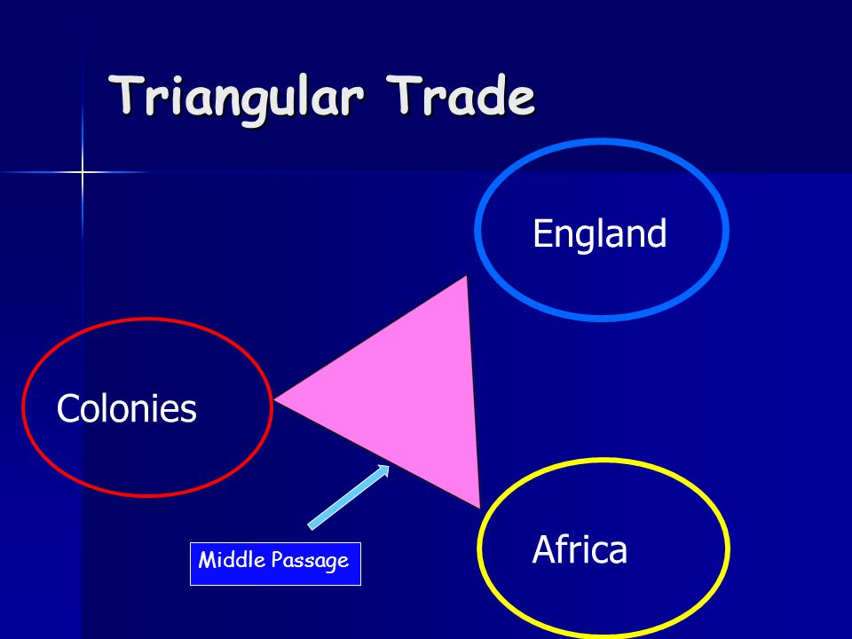 Navigation Acts laws to limit Colonial trade laws to limit Colonial trade All trade must be done on British boats All trade must be done on British boats Colonies could only trade with Britain Colonies could only trade with Britain Leads to smuggling Leads to smuggling Mercantilism