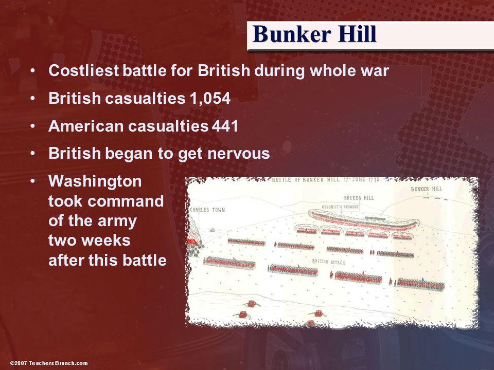 Bunker Hill Costliest battle for British during whole war British casualties 1,054 American casualties 441 British began to get nervous Washington too