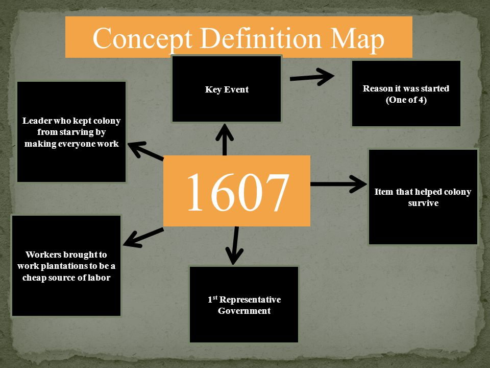 Concept Definition Map 1607 Leader who kept colony from starving by making everyone work Workers brought to work plantations to be a cheap source of l