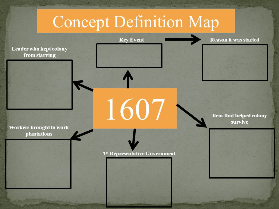 Concept Definition Map 1607 Key EventReason it was started Item that helped colony survive Leader who kept colony from starving Workers brought to wor