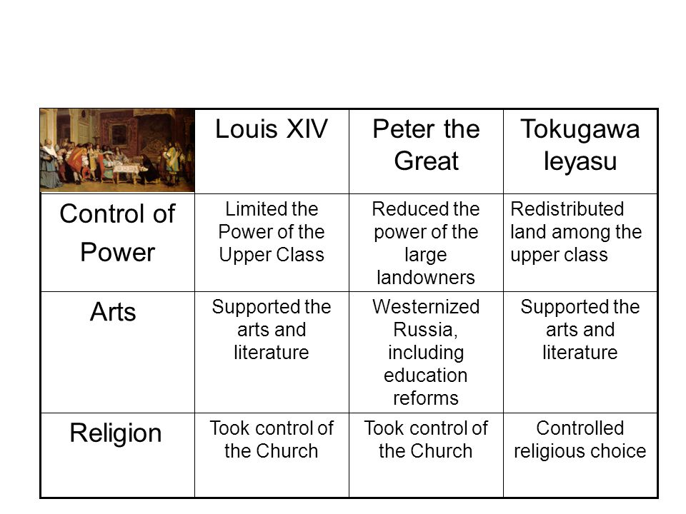 Religion Arts Control of Power Redistributed land among the upper class Reduced the power of the large landowners Limited the Power of the Upper Class Controlled religious choice Took control of the Church Supported the arts and literature Westernized Russia, including education reforms Supported the arts and literature Tokugawa Ieyasu Peter the Great Louis XIV