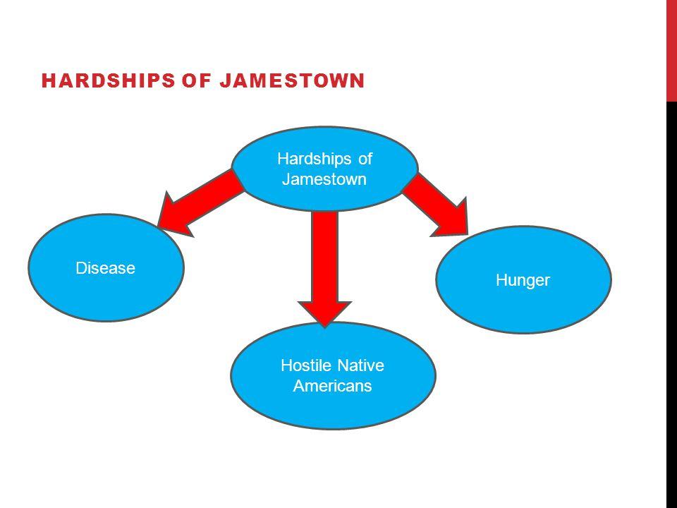 HARDSHIPS OF JAMESTOWN Hostile Native Americans Hunger Disease Hardships of Jamestown