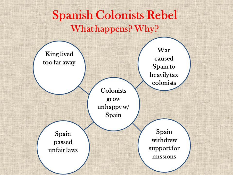 Spanish Colonists Rebel What happens? Why? War caused Spain to heavily tax colonists King lived too far away Spain passed unfair laws Spain withdrew s