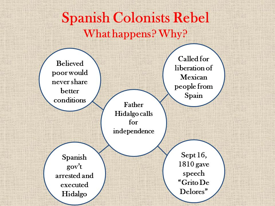 Spanish Colonists Rebel What happens? Why? Called for liberation of Mexican people from Spain Believed poor would never share better conditions Sept 1