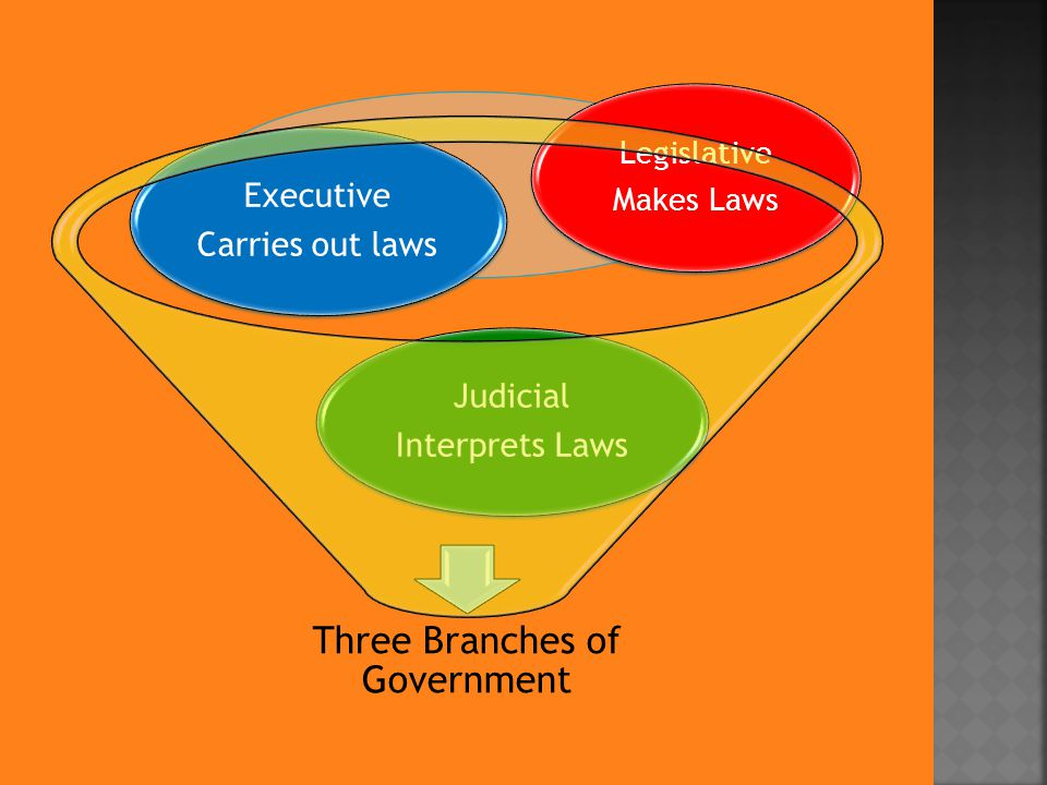 Three Branches of Government Judicial Interprets Laws Executive Carries out laws Legislative Makes Laws