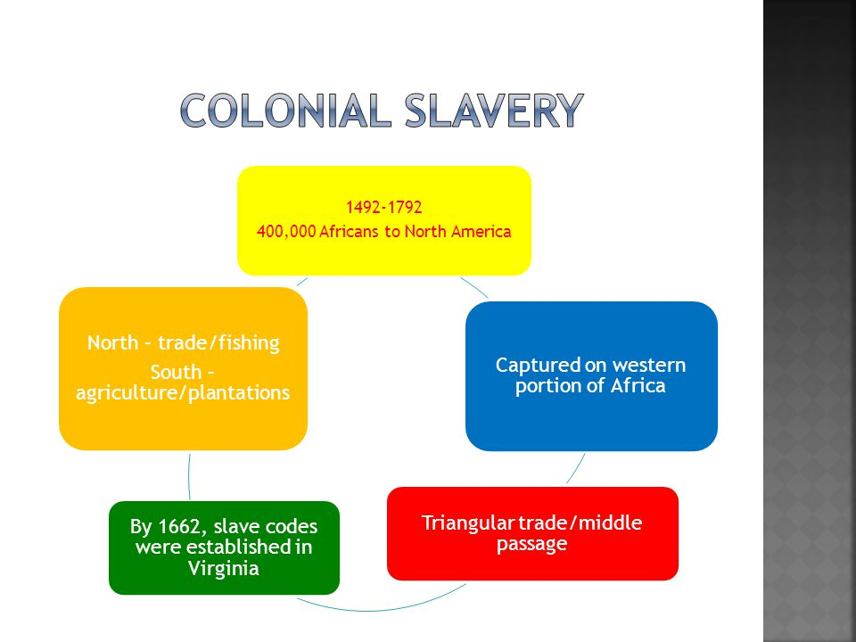 1492-1792 400,000 Africans to North America Captured on western portion of Africa Triangular trade/middle passage By 1662, slave codes were establishe