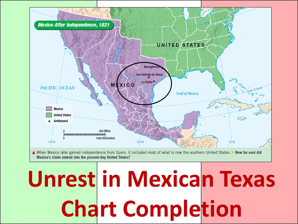 Unrest in Mexican Texas Chart Completion
