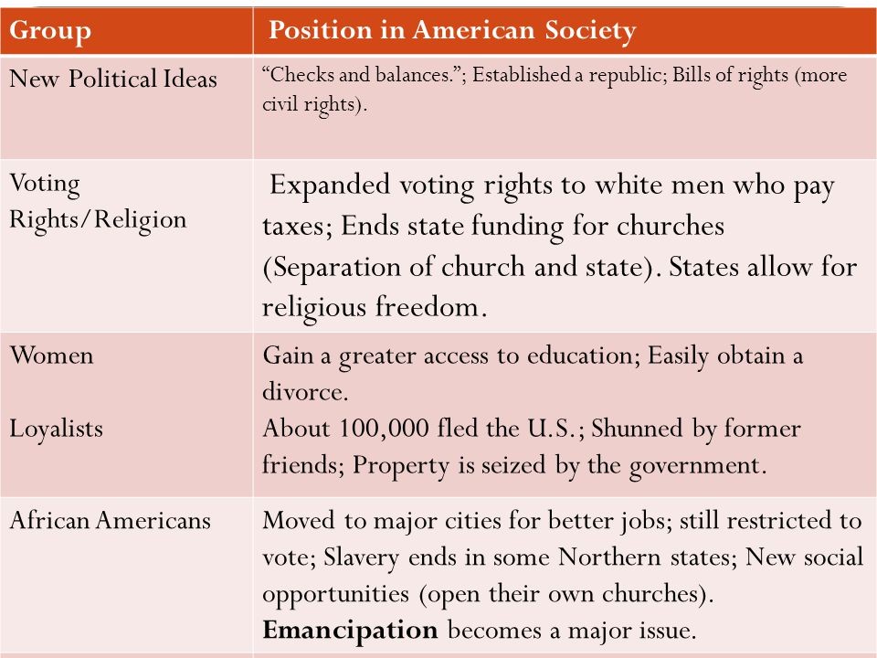 """Group Position in American Society New Political Ideas """"Checks and balances.""""; Established a republic; Bills of rights (more civil rights). Voting Rig"""