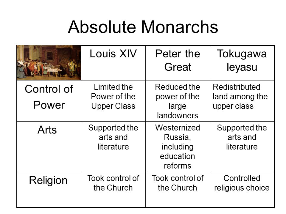 Absolute Monarchs Religion Arts Control of Power Redistributed land among the upper class Reduced the power of the large landowners Limited the Power