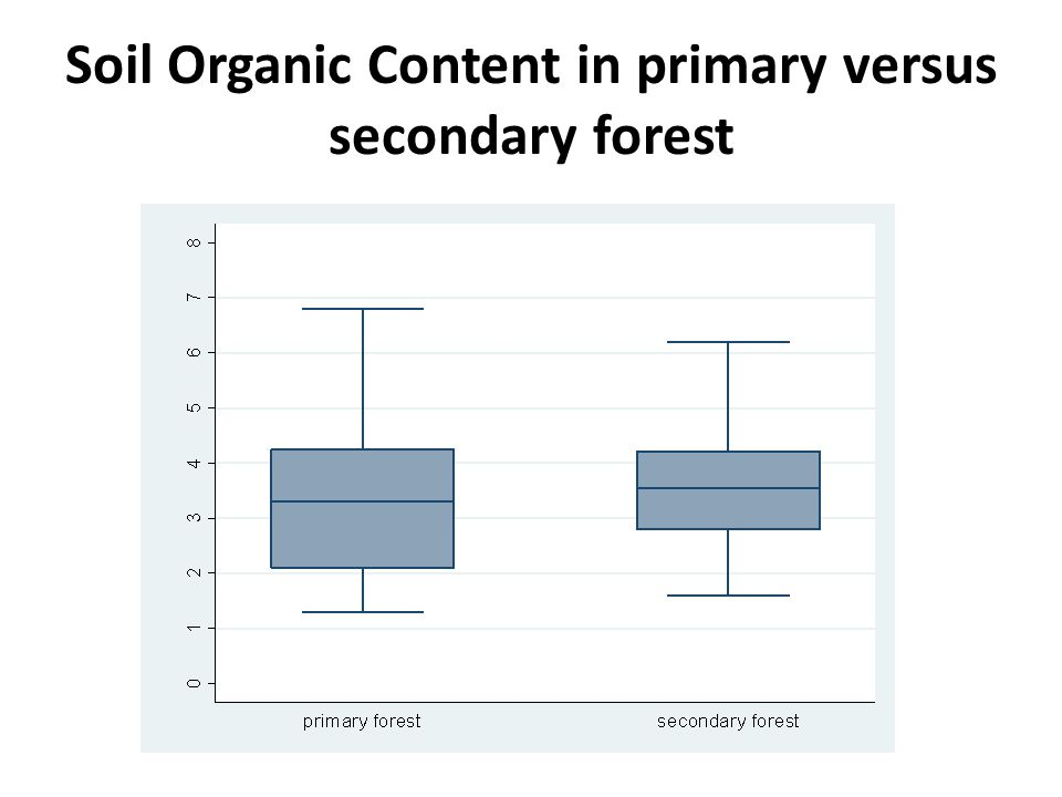 Soil Organic Content in primary versus secondary forest