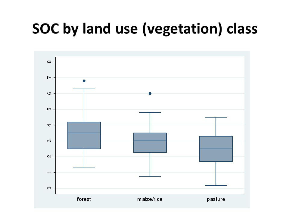 Study Objectives Investigate differences in Carbon between the land use strategies: 1.Old-growth forest 2.Secondary (re-growth) forest 3.Crop-cultivation (indigenous community) 4.Cattle ranching (colonists) Investigate whether soil quality drops over time in pasture land