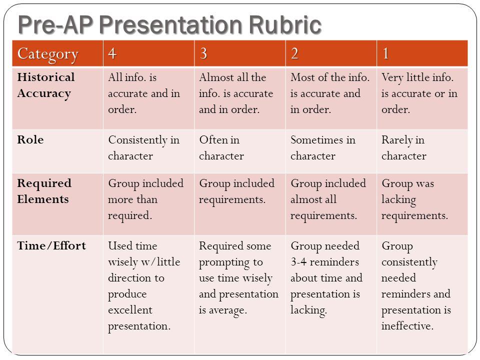 Pre-AP Presentation Rubric Category4321 Historical Accuracy All info.