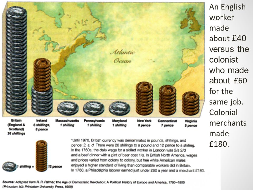 An English worker made about £40 versus the colonist who made about £60 for the same job. Colonial merchants made £180.