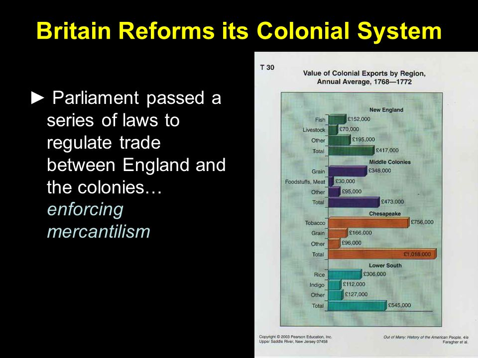 Britain Reforms its Colonial System ► Parliament passed a series of laws to regulate trade between England and the colonies… enforcing mercantilism