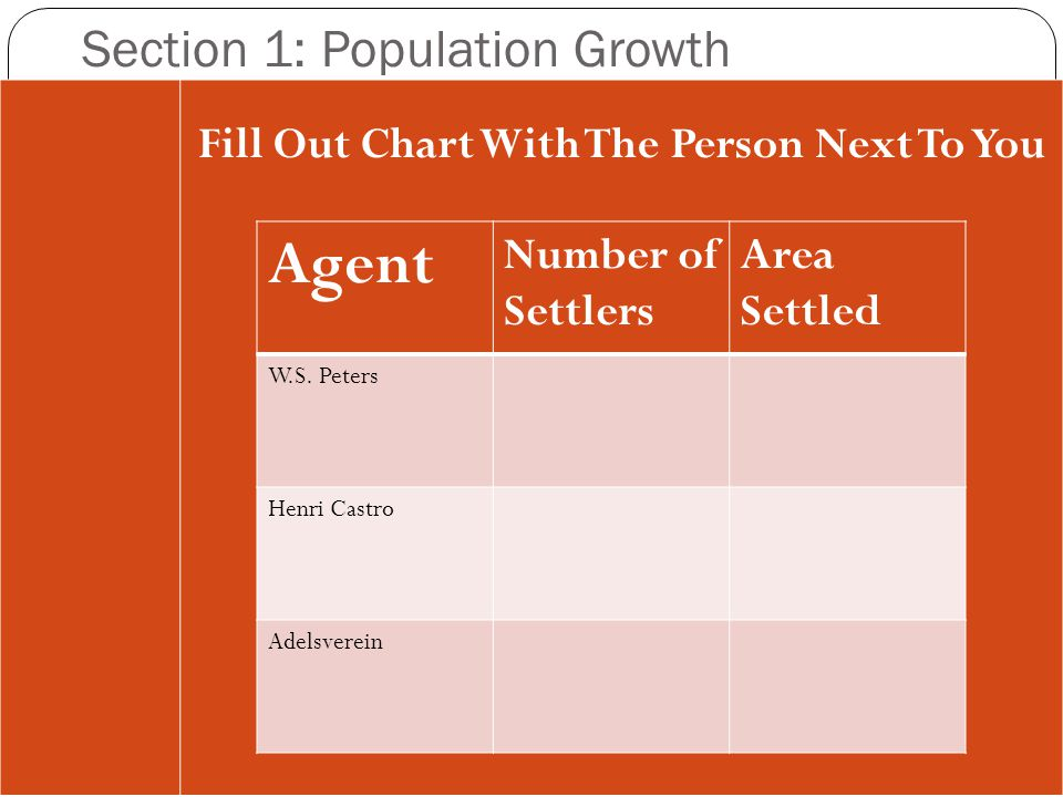 Section 1: Population Growth Fill Out Chart With The Person Next To You Agent Number of Settlers Area Settled W.S. Peters Henri Castro Adelsverein