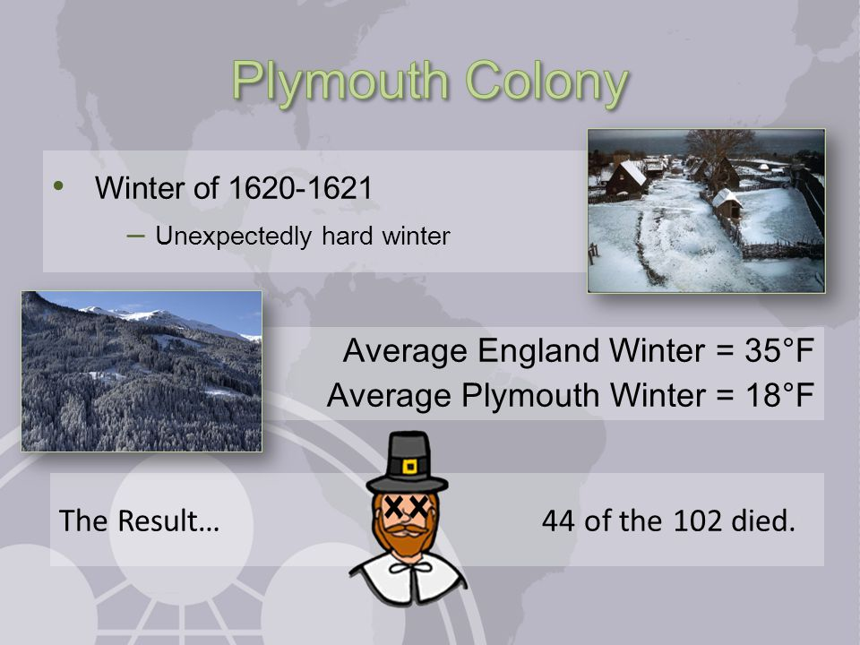 Winter of 1620-1621 – Unexpectedly hard winter Average England Winter = 35°F Average Plymouth Winter = 18°F The Result… 44 of the 102 died.