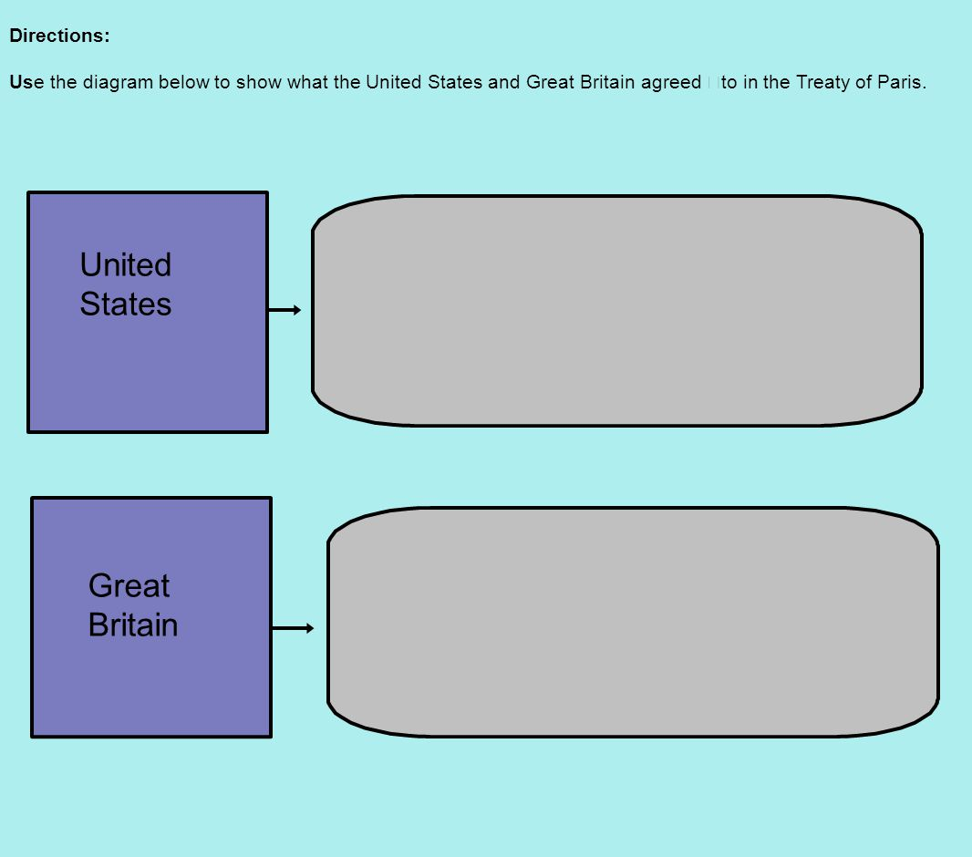 Directions: Use the diagram below to show what the United States and Great Britain agreed to in the Treaty of Paris.