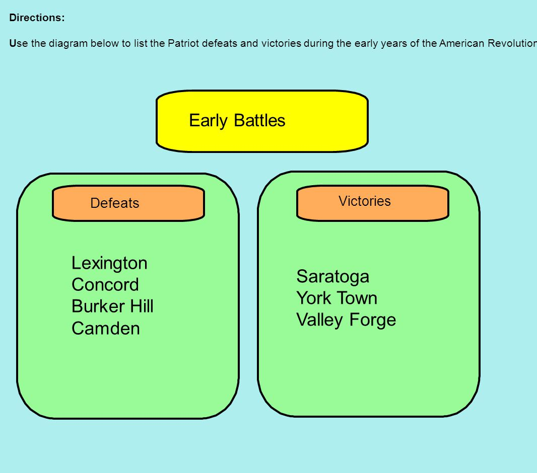 Directions: Use the diagram below to list the Patriot defeats and victories during the early years of the American Revolution.