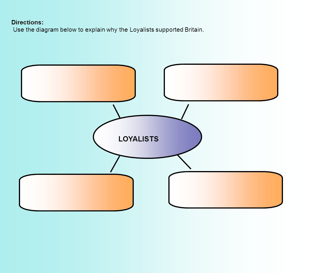 LOYALISTS Directions: Use the diagram below to explain why the Loyalists supported Britain.