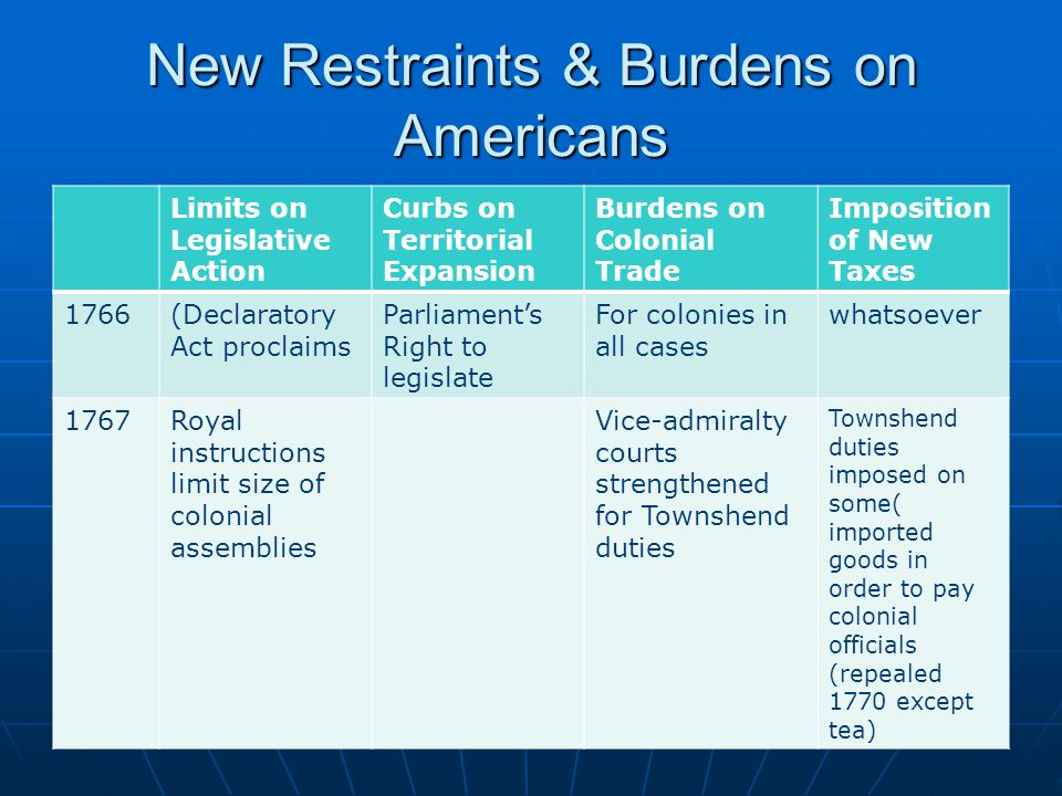 New Restraints & Burdens on Americans Limits on Legislative Action Curbs on Territorial Expansion Burdens on Colonial Trade Imposition of New Taxes 1766(Declaratory Act proclaims Parliament's Right to legislate For colonies in all cases whatsoever 1767Royal instructions limit size of colonial assemblies Vice-admiralty courts strengthened for Townshend duties Townshend duties imposed on some( imported goods in order to pay colonial officials (repealed 1770 except tea)