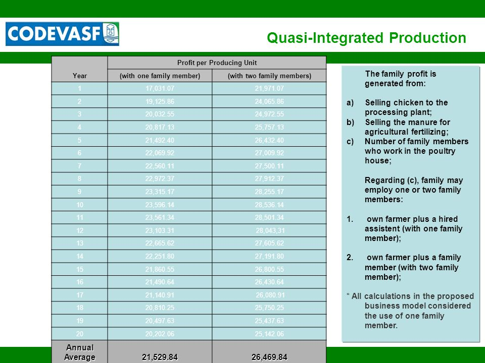 13 www.codevasf.gov.br Quasi-Integrated Production Year Profit per Producing Unit (with one family member)(with two family members) 117,031.0721,971.07 219,125.8624,065.86 320,032.5524,972.55 420,817.1325,757.13 521,492.4026,432.40 622,069.9227,009.92 722,560.1127,500.11 822,972.3727,912.37 923,315.1728,255.17 1023,596.1428,536.14 1123,561.3428,501.34 1223,103.31 28,043,31 1322,665.6227,605.62 1422,251.8027,191.80 1521,860.5526,800.55 1621,490.6426,430.64 1721,140.91 26,080.91 1820,810.2525,750.25 1920,497.6325,437.63 2020,202.0625,142.06 Annual Average 21,529.8426,469.84 The family profit is generated from: a)Selling chicken to the processing plant; b)Selling the manure for agricultural fertilizing; c)Number of family members who work in the poultry house; Regarding (c), family may employ one or two family members: 1.