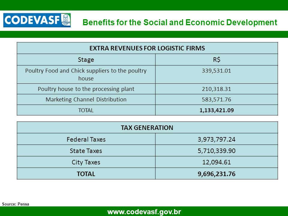 20 www.codevasf.gov.br Source: Pensa EXTRA REVENUES FOR LOGISTIC FIRMS StageR$ Poultry Food and Chick suppliers to the poultry house 339,531.01 Poultry house to the processing plant210,318.31 Marketing Channel Distribution583,571.76 TOTAL1,133,421.09 TAX GENERATION Federal Taxes3,973,797.24 State Taxes5,710,339.90 City Taxes12,094.61 TOTAL9,696,231.76 Benefits for the Social and Economic Development