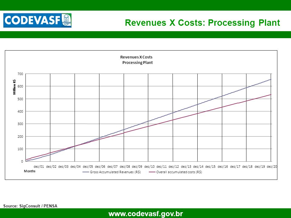 23 www.codevasf.gov.br Revenues X Costs: Processing Plant Source: SigConsult / PENSA Revenues X Costs Processing Plant 0 100 200 300 400 500 600 700 dez/01dez/02dez/03dez/04dez/05dez/06dez/07dez/08dez/09dez/10dez/11dez/12dez/13dez/14dez/15dez/16dez/17dez/18dez/19dez/20 MIllion R$ Months Gross Accumulated Revenues (R$)Overall accumulated costs (R$)