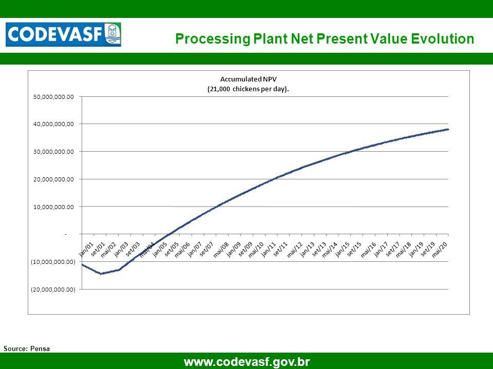 27 www.codevasf.gov.br Processing Plant Net Present Value Evolution Source: Pensa Retorno Investimento Accumulated NPV (21,000 chickens per day).