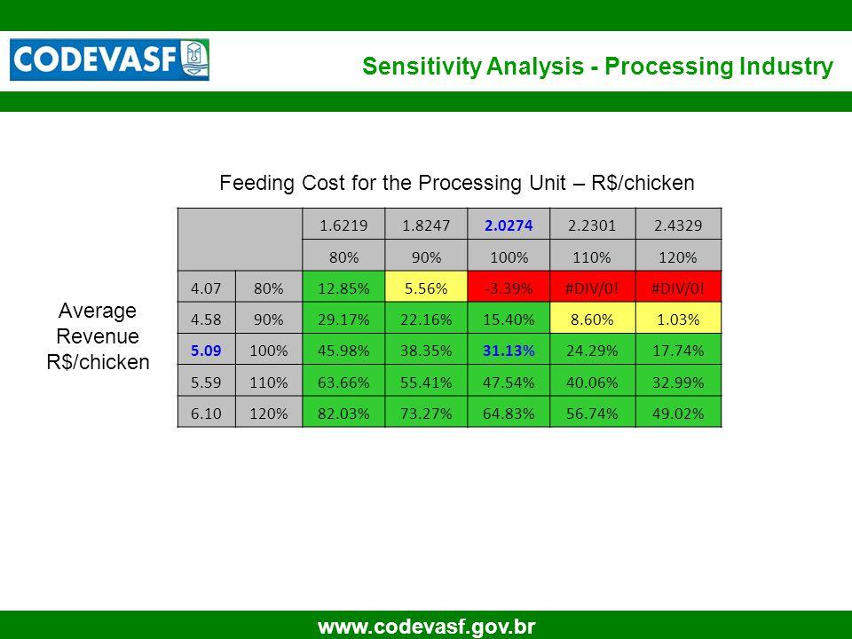 31 www.codevasf.gov.br Feeding Cost for the Processing Unit – R$/chicken Average Revenue R$/chicken 1.62191.82472.02742.23012.4329 80%90%100%110%120% 4.0780%12.85%5.56%-3.39%#DIV/0.
