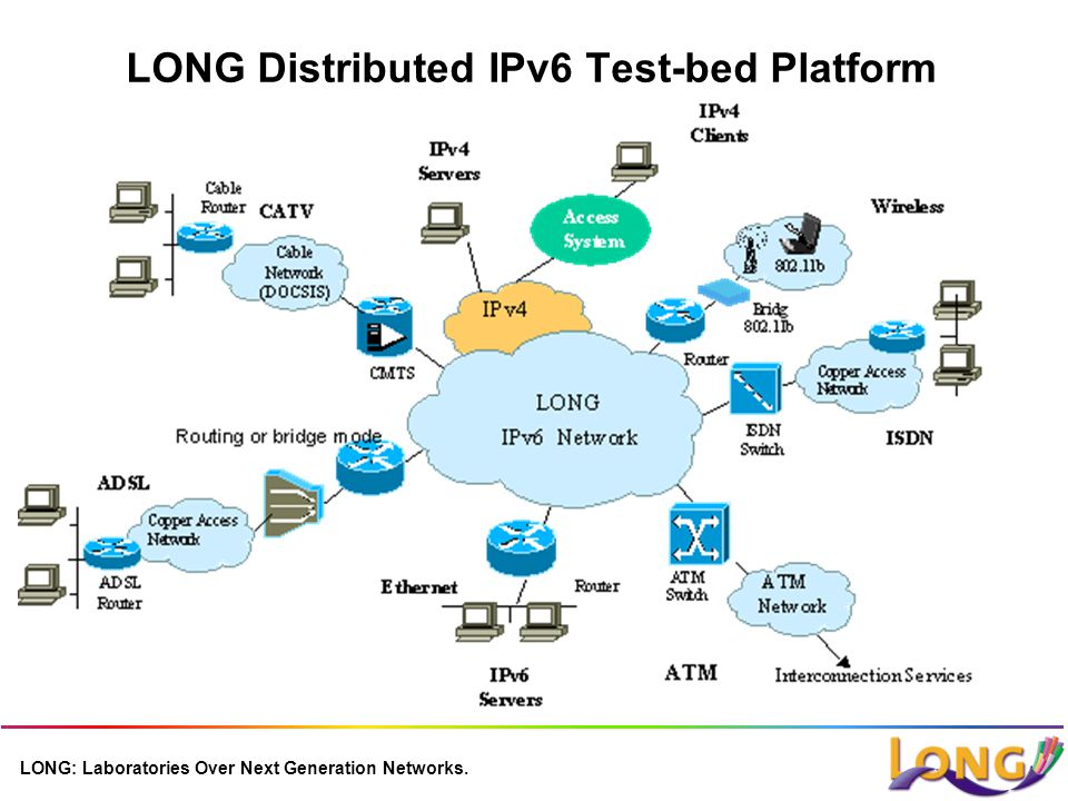 LONG: Laboratories Over Next Generation Networks. LONG Distributed IPv6 Test-bed Platform