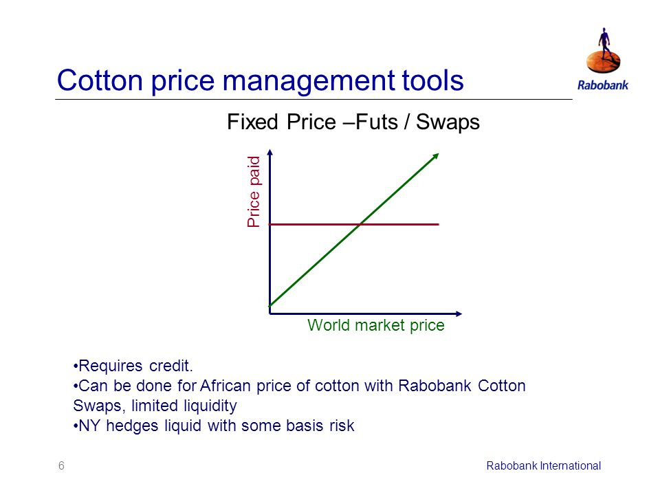 6Rabobank International Cotton price management tools Fixed Price –Futs / Swaps Price paid World market price Requires credit.