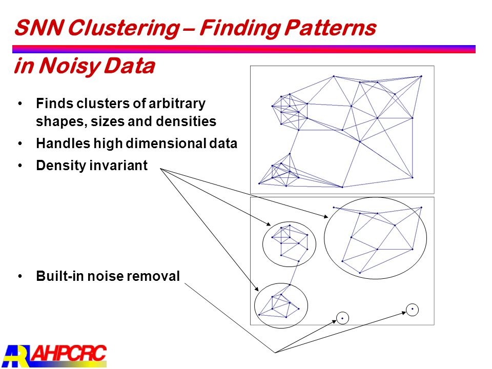 SNN Clustering – Finding Patterns in Noisy Data Finds clusters of arbitrary shapes, sizes and densities Handles high dimensional data Density invarian
