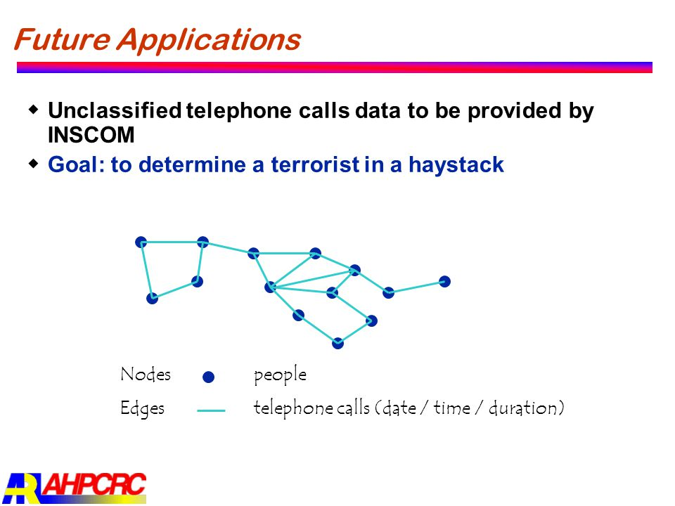 Future Applications  Unclassified telephone calls data to be provided by INSCOM  Goal: to determine a terrorist in a haystack Nodes people Edges tel