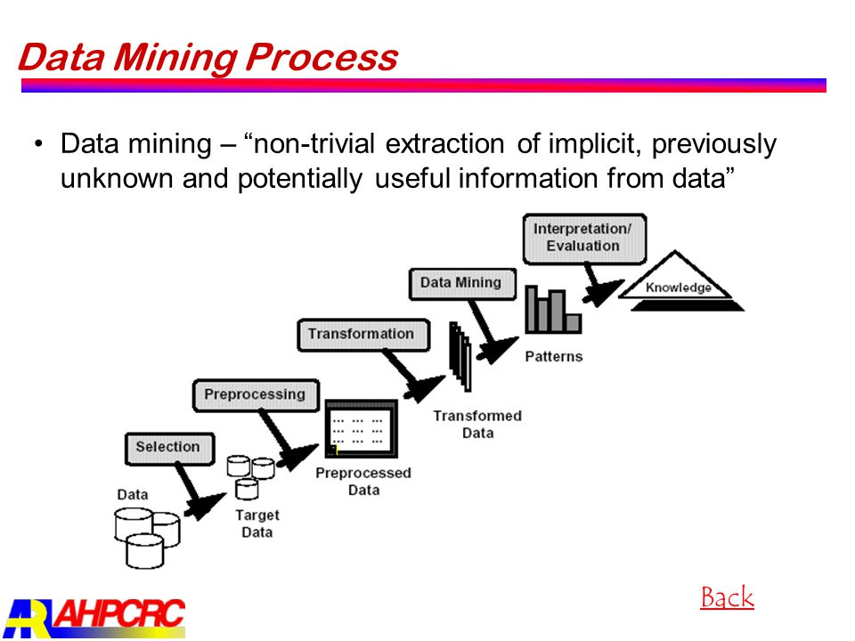 "Data Mining Process Data mining – ""non-trivial extraction of implicit, previously unknown and potentially useful information from data"" Back"