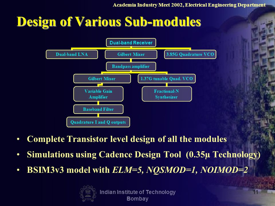 Indian Institute of Technology Bombay 11 Design of Various Sub-modules Complete Transistor level design of all the modules Simulations using Cadence Design Tool (0.35µ Technology) BSIM3v3 model with ELM=5, NQSMOD=1, NOIMOD=2 Academia Industry Meet 2002, Electrical Engineering Department