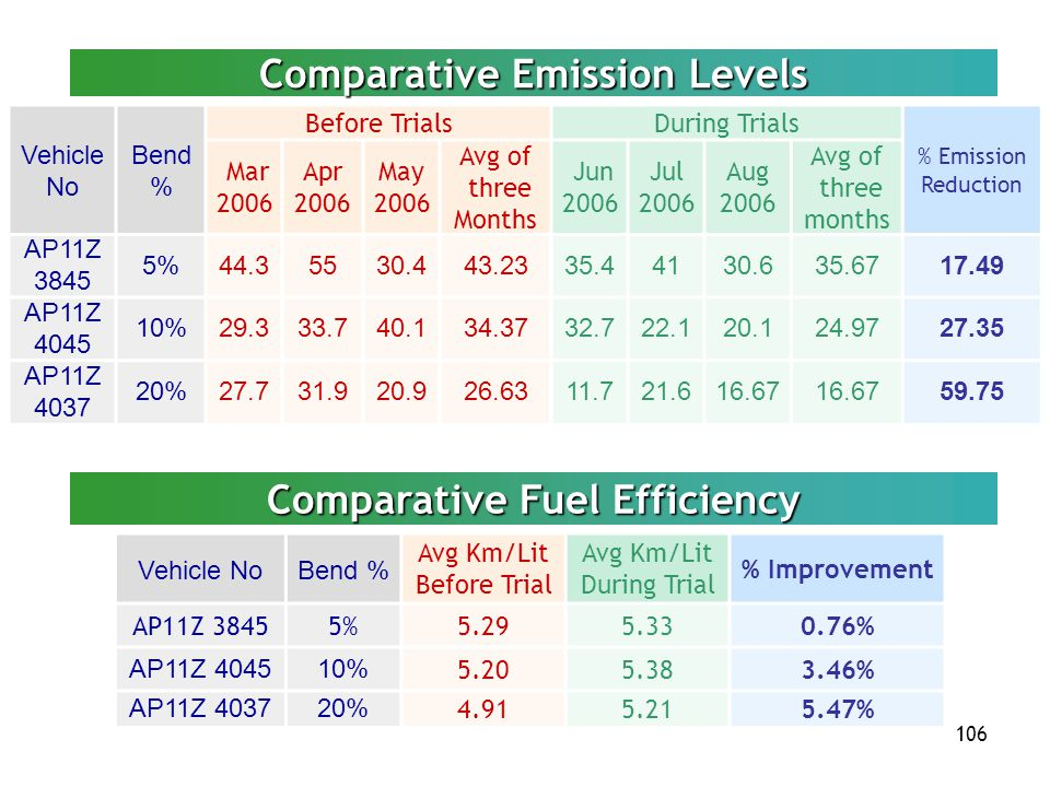 106 Vehicle No Bend % Before TrialsDuring Trials % Emission Reduction Mar 2006 Apr 2006 May 2006 Avg of three Months Jun 2006 Jul 2006 Aug 2006 Avg of