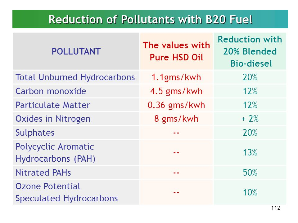112 Reduction of Pollutants with B20 Fuel POLLUTANT The values with Pure HSD Oil Reduction with 20% Blended Bio-diesel Total Unburned Hydrocarbons1.1g