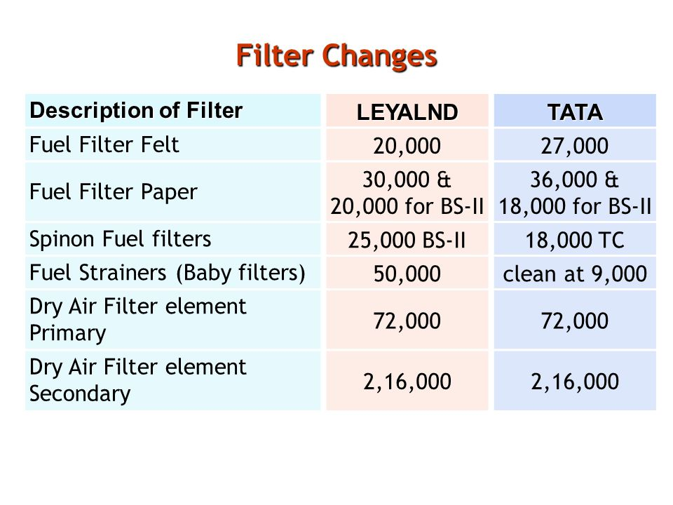 Filter Changes Description of Filter LEYALNDTATA Fuel Filter Felt20,00027,000 Fuel Filter Paper 30,000 & 20,000 for BS-II 36,000 & 18,000 for BS-II Spinon Fuel filters25,000 BS-II18,000 TC Fuel Strainers (Baby filters)50,000clean at 9,000 Dry Air Filter element Primary 72,000 Dry Air Filter element Secondary 2,16,000