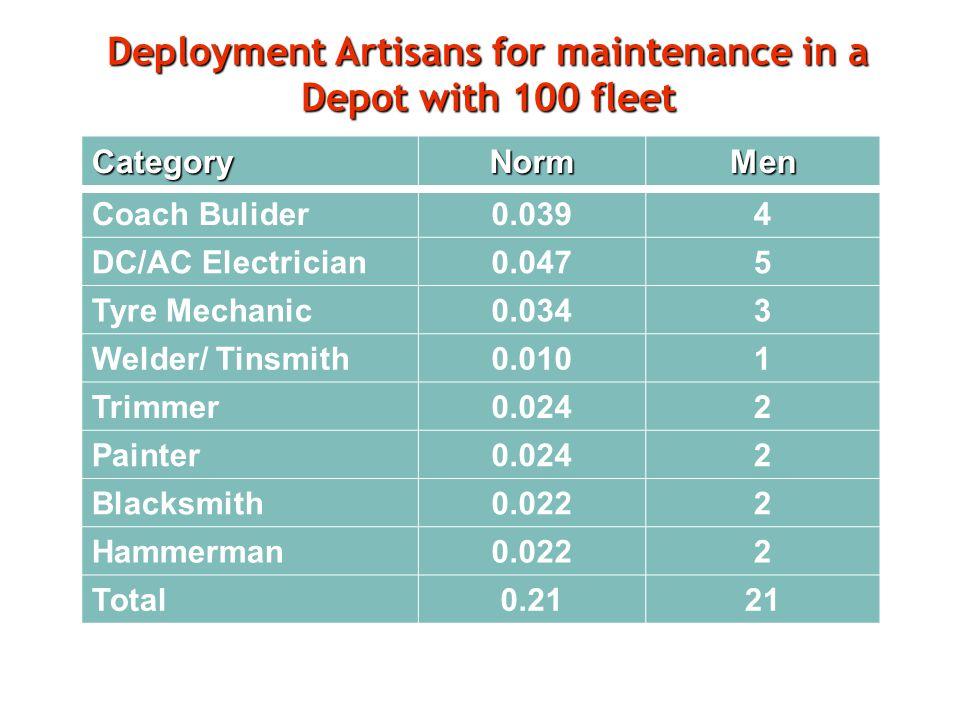Deployment Artisans for maintenance in a Depot with 100 fleet CategoryNormMen Coach Bulider0.0394 DC/AC Electrician0.0475 Tyre Mechanic0.0343 Welder/ Tinsmith0.0101 Trimmer0.0242 Painter0.0242 Blacksmith0.0222 Hammerman0.0222 Total0.2121