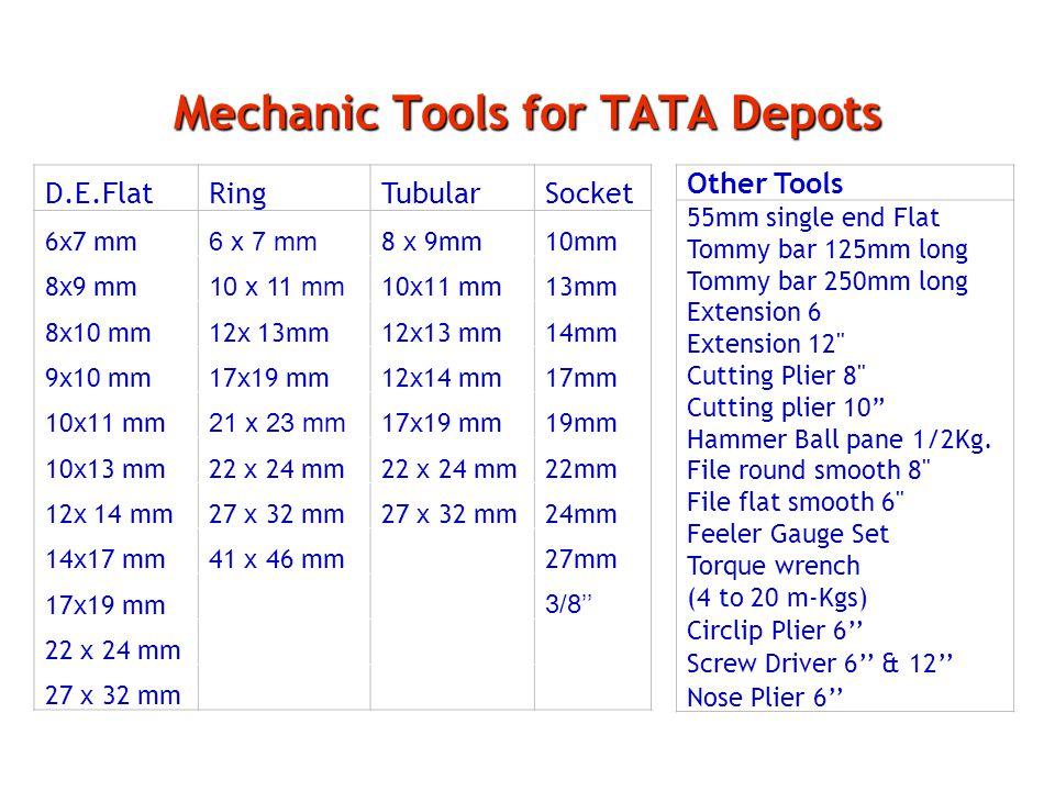 Mechanic Tools for TATA Depots D.E.FlatRingTubularSocket 6x7 mm 8 x 9mm10mm 8x9 mm 10 x 11 mm 13mm 8x10 mm12x 13mm 14mm 9x10 mm17x19 mm12x14 mm17mm 10x11 mm 21 x 23 mm 17x19 mm19mm 10x13 mm22 x 24 mm 22mm 12x 14 mm27 x 32 mm 24mm 14x17 mm41 x 46 mm27mm 17x19 mm 3/8'' 22 x 24 mm 27 x 32 mm Other Tools 55mm single end Flat Tommy bar 125mm long Tommy bar 250mm long Extension 6 Extension 12 Cutting Plier 8 Cutting plier 10 Hammer Ball pane 1/2Kg.
