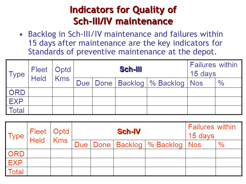 Indicators for Quality of Sch-III/IV maintenance Backlog in Sch-III/IV maintenance and failures within 15 days after maintenance are the key indicator