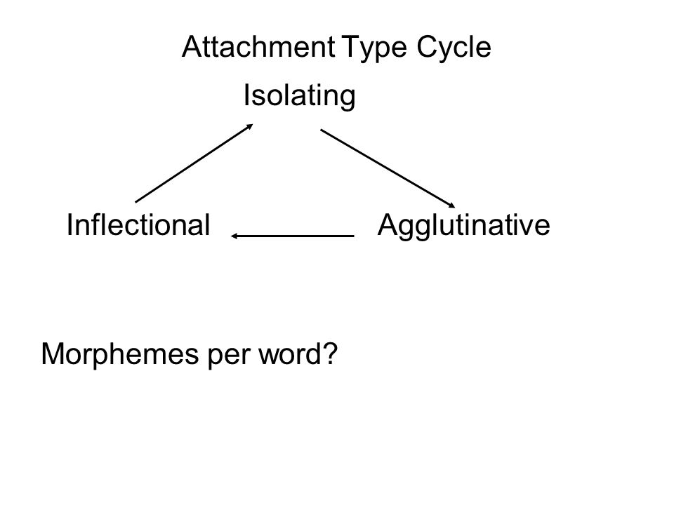 Attachment Type Cycle Isolating InflectionalAgglutinative Morphemes per word?