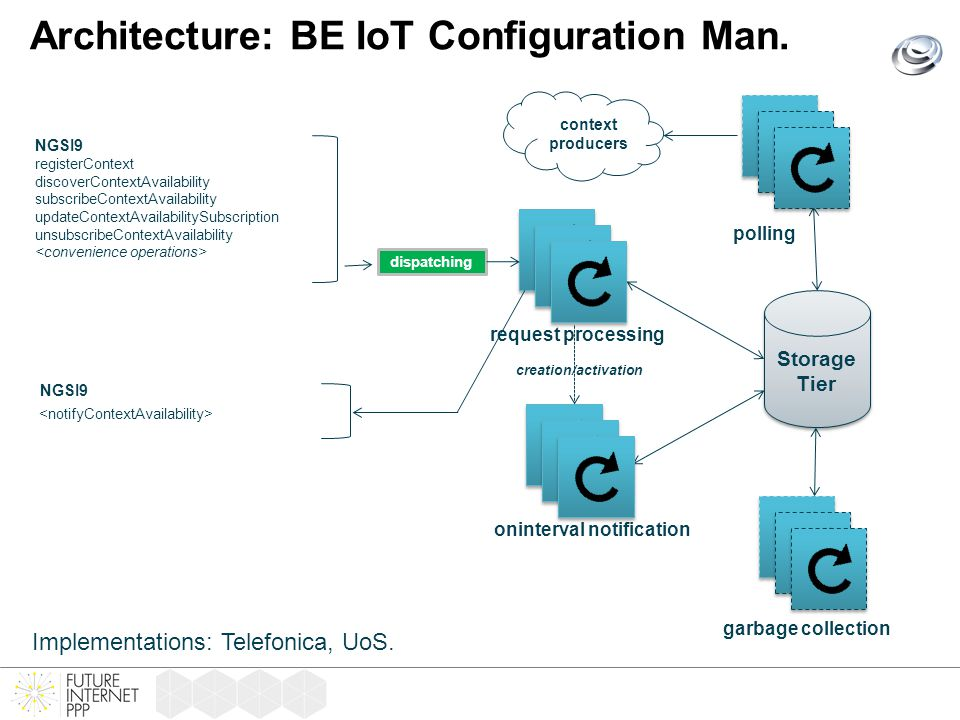 Architecture: BE IoT Configuration Man.